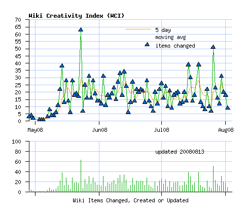 http://www.foo.be/indexes/wci-graph-bis.png
